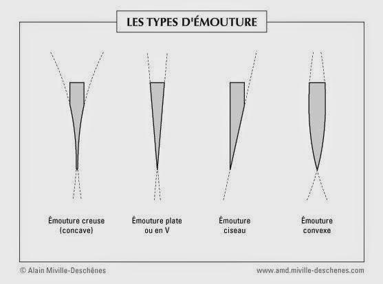 emoutures